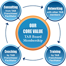 Business Coach and Board Chair Franchise partner - territories available